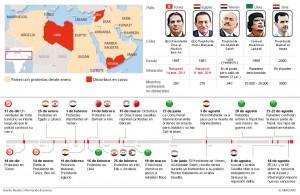 Efecto dominó en Africa y Oriente medio