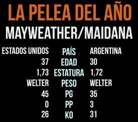 Comparacion Mayweather - Maidana